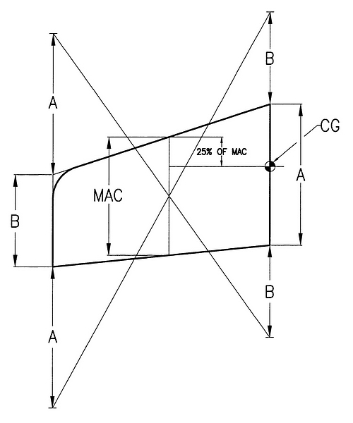 The scale model RC airplane: How to find the balance point