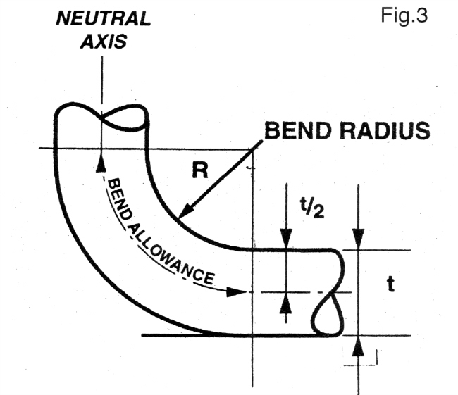 Drawing of wire bending terms.