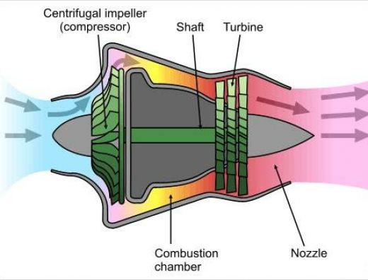 RC jet engines simplified – Jet Engine Internal Diagram